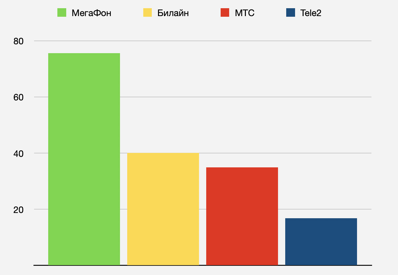 internet-average-mobile-speed-telecom-moscow-russia-iphonesru.jpg