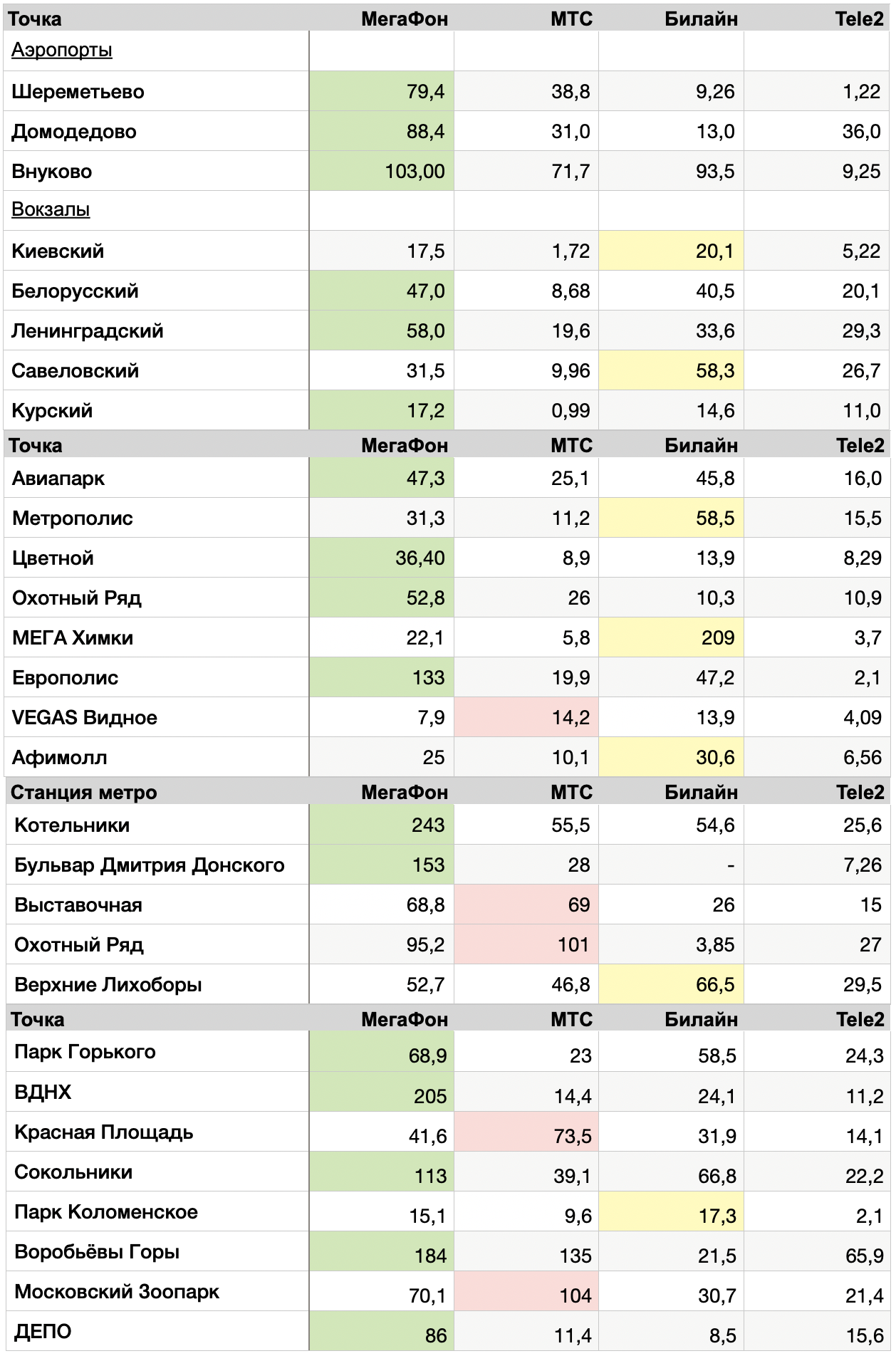 full-internet-test-table-iphonesru-march-2020.png