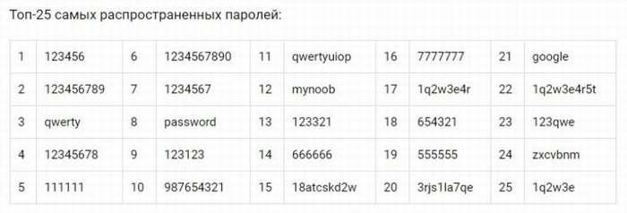 top-25-samyh-rasprostranennyh-parolej-ot-wi-fi.jpg