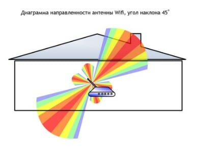 зоны wifi роутера при наклонном положении антен