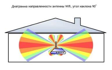 зоны wifi роутера при вертикальном положении антен