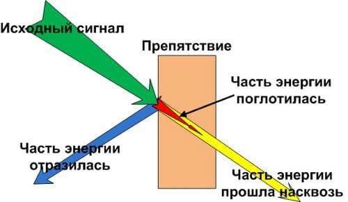 Как происходит преломление wifi сигнала