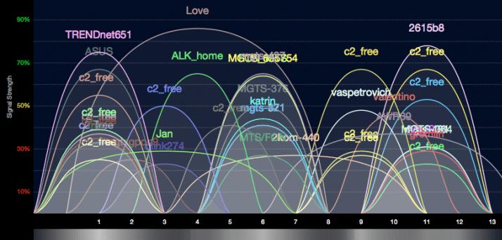 Загруженность WiFi-каналов в подъезде многоэтажки.
