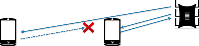 Схема действия роутера на дальние устройства
