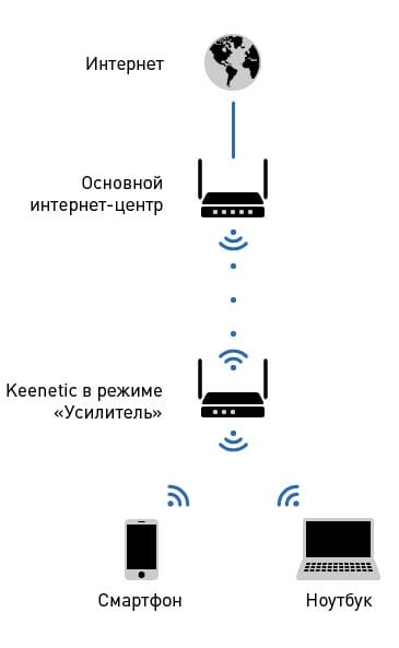 Роутер в режиме WDS помогает расширить покрытие WiFi-сети.
