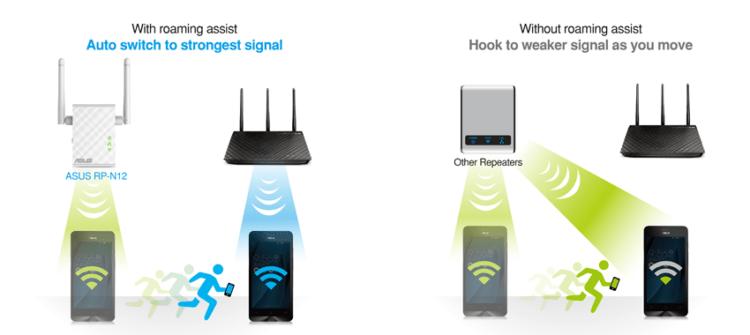 В режиме роуминга устройства автоматически подключаются к более мощной сети, а во время перехода между точками доступа соединение не разрывается.