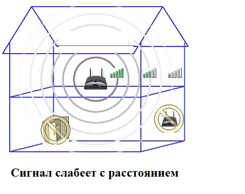 signal-wi-fi-slabeet-s-rasstoyaniem.jpg