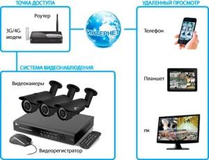 Система-удаленного-видеонаблюдения-300x230.jpg