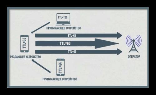 TTL-v-telefone-500x306.png