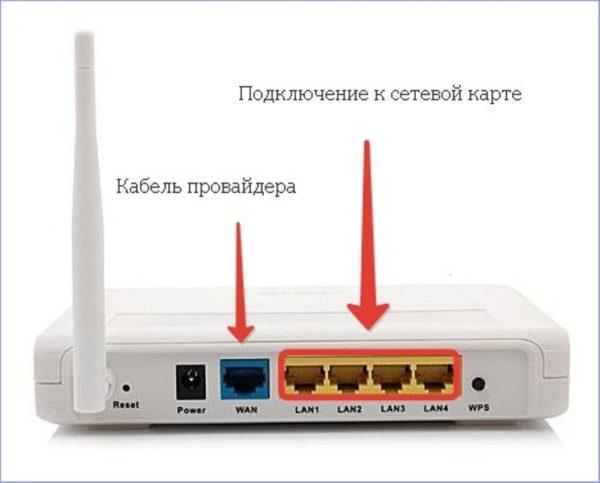 Naznachenie-portov-routera-dlya-podklyucheniya-e1523817978603.jpg